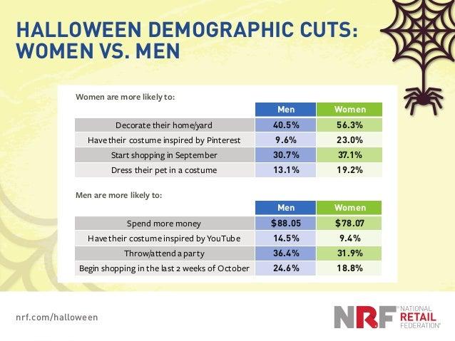 nrf.com/halloween HALLOWEEN DEMOGRAPHIC CUTS: WOMEN VS. MEN Men Women Decorate their home/yard 40.5% 56.3% Havetheir costu...
