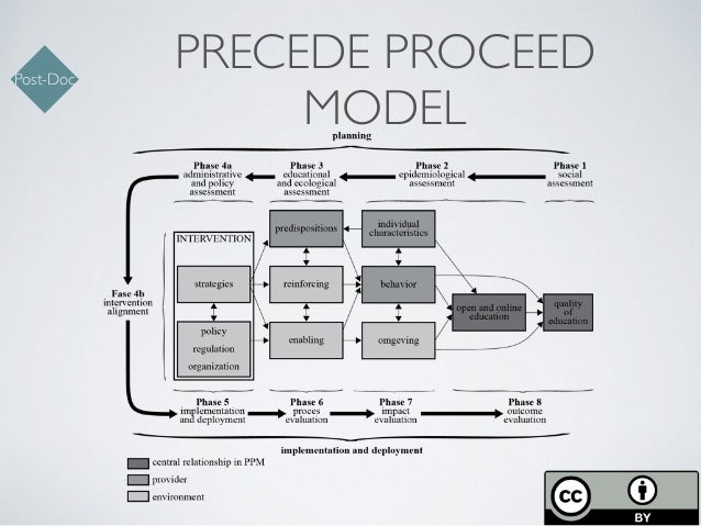 precede proceed model Full-text paper (pdf): developing targeted health service interventions using the precede-proceed model: two australian case studies.