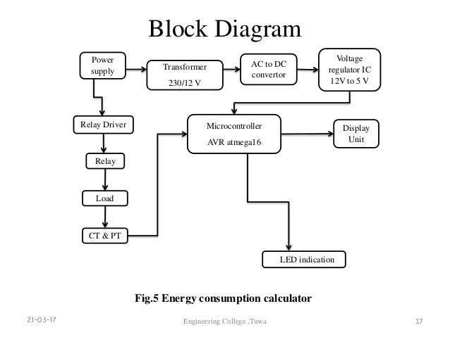 energy consumption calculator rh slideshare net block diagram algebra calculator block diagram reduction calculator