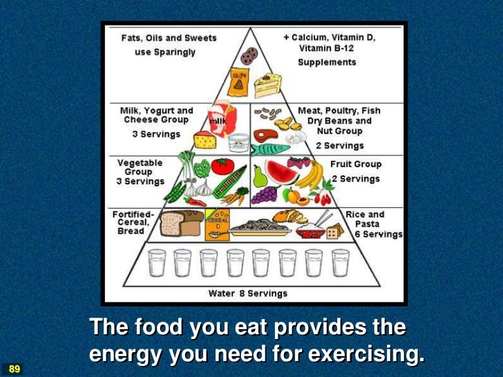The food you eat provides the     energy you need for exercising.89