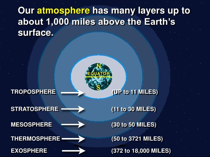 NS2 3.1 Our Atmosphere Slide 2