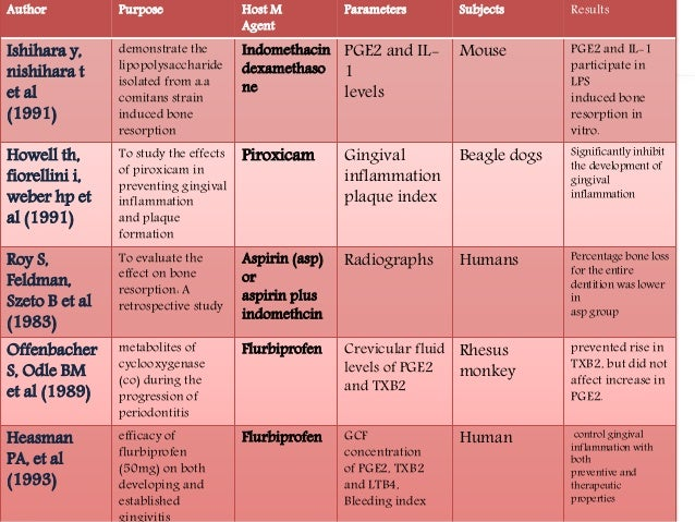 Nsaids In Periodontology
