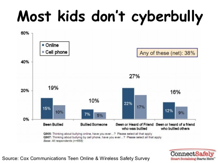 Most kids don 't cyberbully Source: Cox Communications Teen Online & Wireless Safety Survey