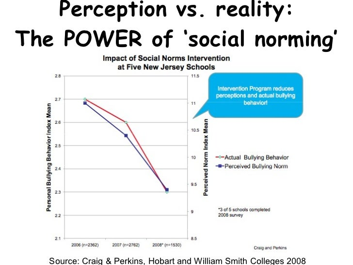 Perception vs. reality: The POWER of  'social norming' Source: Craig & Perkins, Hobart and William Smith Colleges 2008
