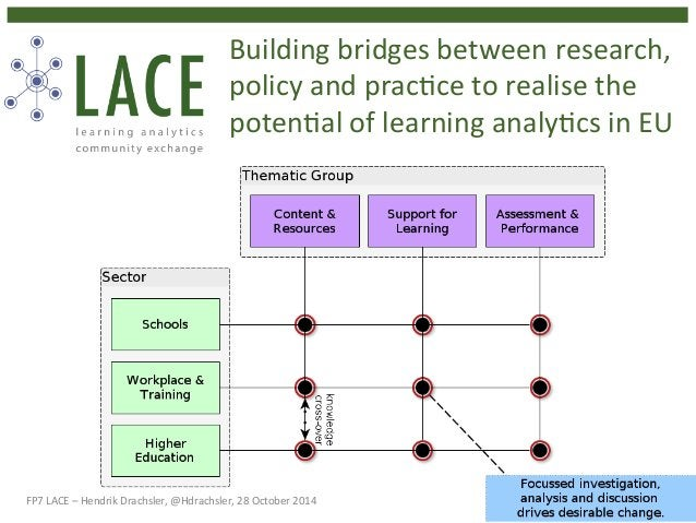Building  bridges  between  research,  policy  and  prac4ce  to  realise  the  poten4al  of  learning  analy4cs  in  EU  F...