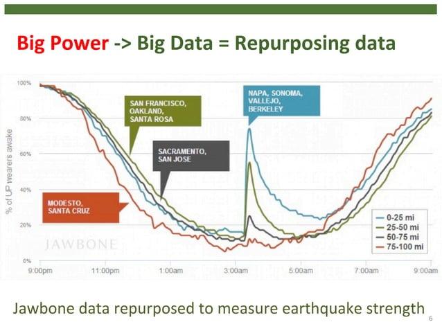 Big  Power  -‐>  Big  Data  =  Repurposing  data  6  Jawbone  data  repurposed  to  measure  earthquake  strength