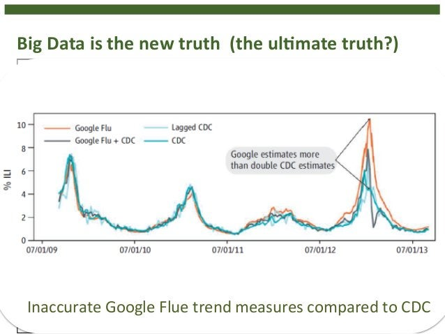 8  Big  Data  is  the  new  truth  (the  ulHmate  truth?)  Inaccurate  Google  Flue  trend  measures  compared  to  CDC