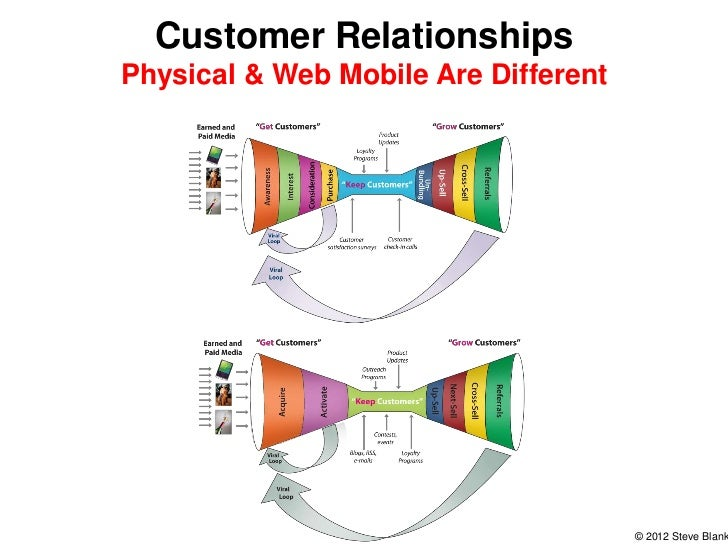 web mobile products keep customers