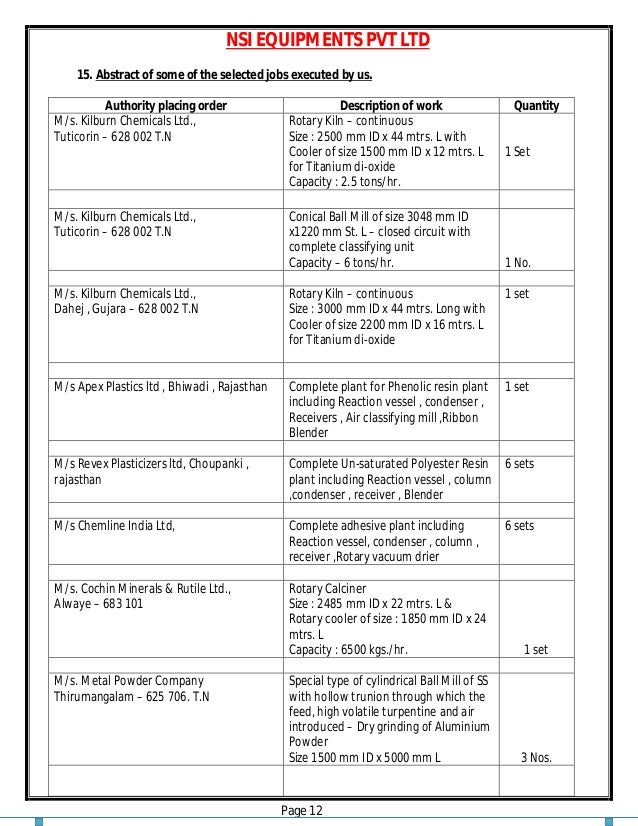 NSI EQUIPMENTS PVT LTD Page 12 15. Abstract of some of the selected jobs executed by us. Authority placing order Descripti...