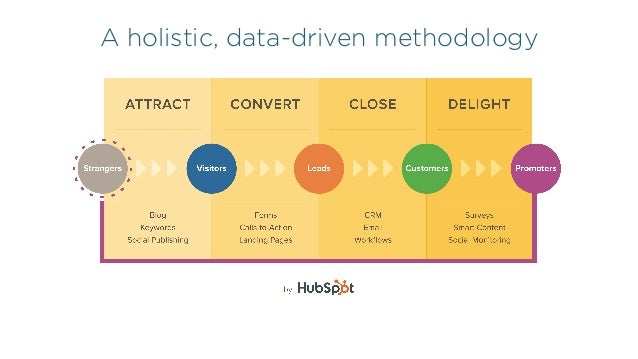 A holistic, data-driven methodology