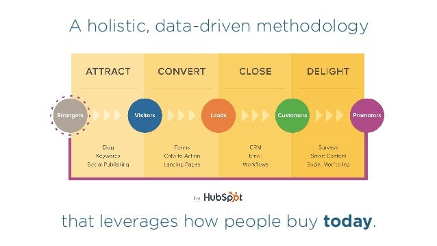 A holistic, data-driven methodology that leverages how people buy today.