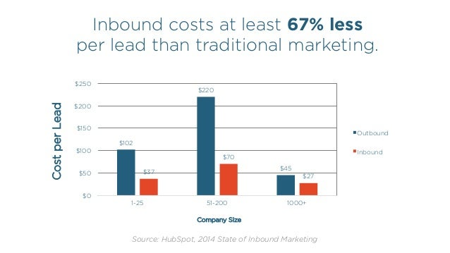 Inbound costs at least 67% less per lead than traditional marketing. Source: HubSpot, 2014 State of Inbound Marketing $102...