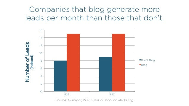 Companies that blog generate more leads per month than those that don't. NumberofLeads (indexed) 0 2 4 6 8 10 12 14 16 B2B...