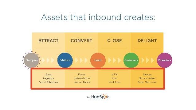 Assets that inbound creates: