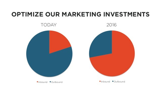 OPTIMIZE OUR MARKETING INVESTMENTS TODAY 2016 Inbound OutboundInbound Outbound Bring this slide back from the beginning of...