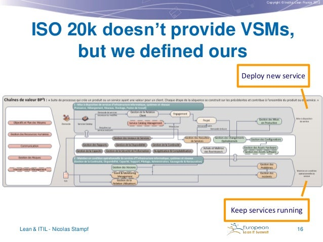 Copyright © Institut Lean France 2012  ISO 20k doesn't provide VSMs, but we defined ours Deploy new service  Keep services...