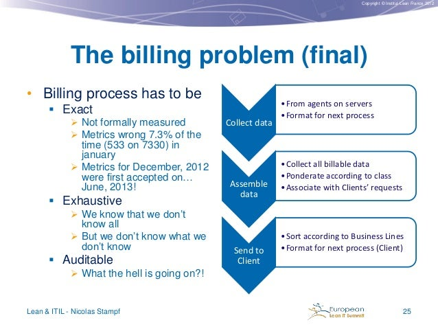 Copyright © Institut Lean France 2012  The billing problem (final) • Billing process has to be  Exact  Not formally meas...