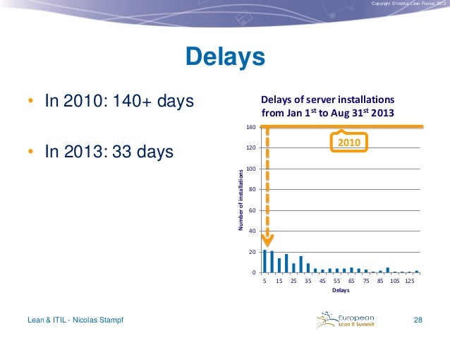 Copyright © Institut Lean France 2012  Delays • In 2010: 140+ days  Delays of server installations from Jan 1st to Aug 31s...