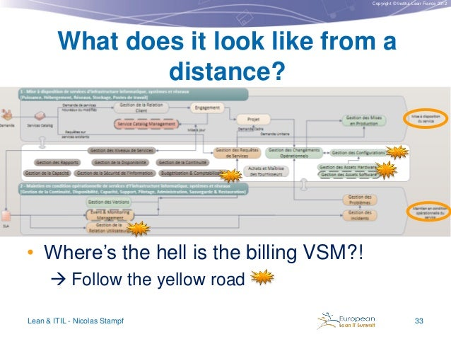 Copyright © Institut Lean France 2012  What does it look like from a distance?  • Where's the hell is the billing VSM?!  ...