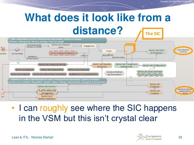 Copyright © Institut Lean France 2012  What does it look like from a distance? The SIC  • I can roughly see where the SIC ...