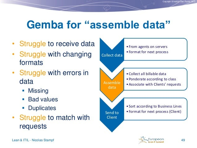 """Copyright © Institut Lean France 2012  Gemba for """"assemble data"""" • Struggle to receive data • Struggle with changing forma..."""