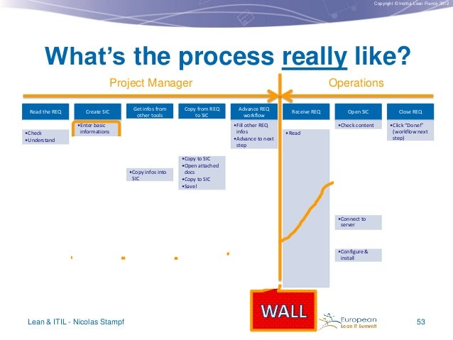 Copyright © Institut Lean France 2012  What's the process really like? Project Manager Read the REQ  Create SIC  •Wait in ...