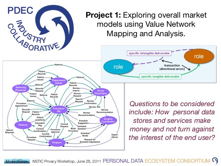 Personal Data Ecosystem Nstic Privacy Workshop