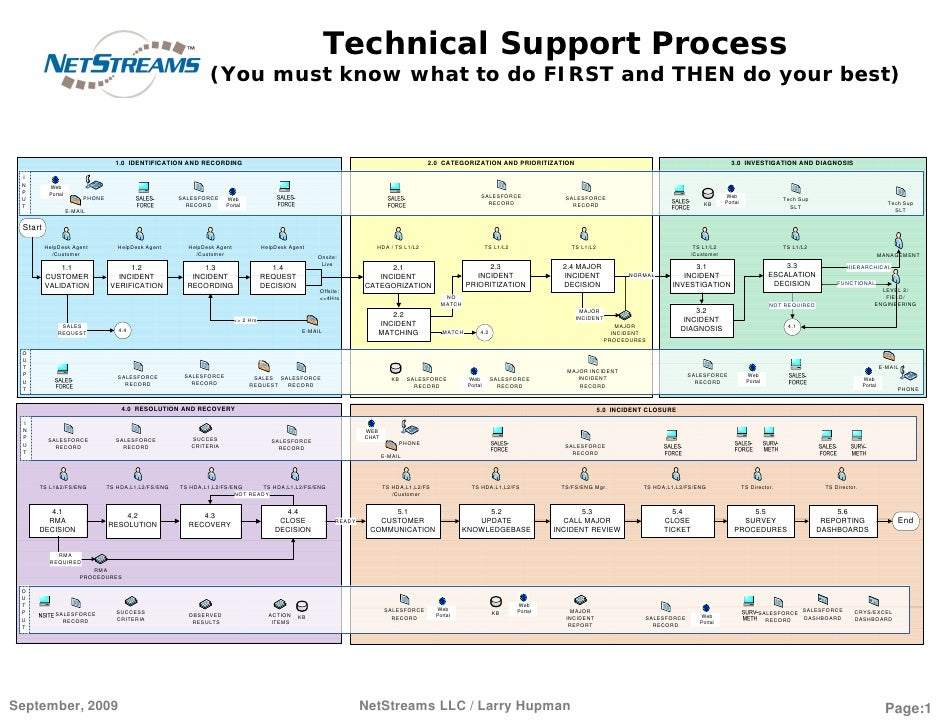 Technical Support Process(You must know what to do FIRST and THEN do your best)<br />