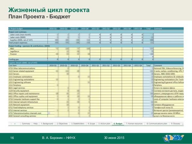 16 30 июня 2015В. А. Боронин – НИНХ Жизненный цикл проекта План Проекта - Бюджет