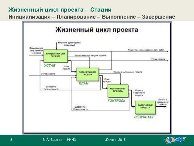 5 30 июня 2015В. А. Боронин – НИНХ Жизненный цикл проекта – Стадии Инициализация – Планирование – Выполнение – Завершение