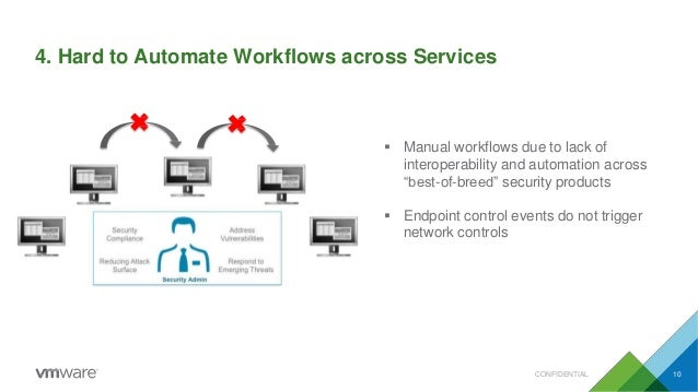 """4. Hard to Automate Workflows across Services  Manual workflows due to lack of interoperability and automation across """"be..."""