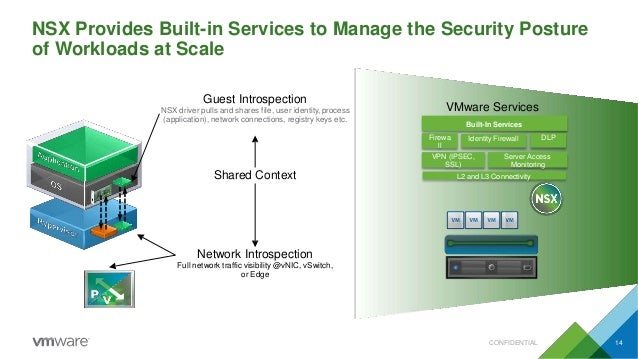 NSX Provides Built-in Services to Manage the Security Posture of Workloads at Scale Guest Introspection NSX driver pulls a...