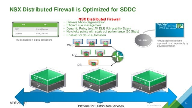 NSX Distributed Firewall • Delivers Micro-Segmentation • Efficient rule management • Dynamic Policy (e.g:AV, DLP, Vulnerab...