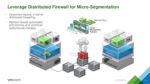 Internet Security Policy Cloud Management Platform Perimeter Firewalls Leverage Distributed Firewall for Micro-Segmentatio...