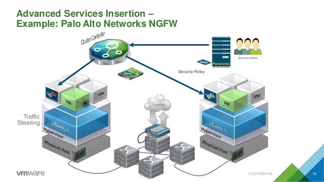 Advanced Services Insertion – Example: Palo Alto Networks NGFW Internet Traffic Steering Security Policy Security Admin CO...