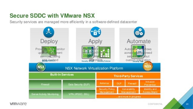 Secure SDDC with VMware NSX Security services are managed more efficiently in a software-defined datacenter NSX Network Vi...