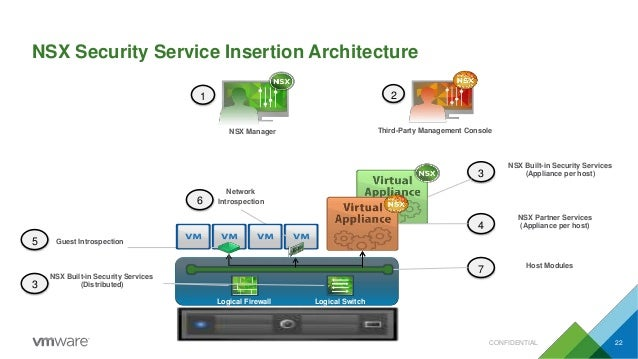 NSX Security Service Insertion Architecture Network 6 Introspection 5 Guest Introspection 7 Host Modules NSX Manager 1 Thi...