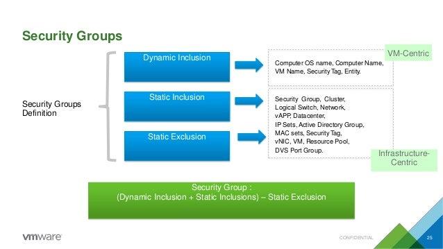 Dynamic Inclusion Static Inclusion Static Exclusion Security Groups Definition Security Group : (Dynamic Inclusion + Stati...