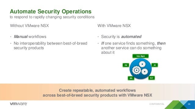 Automate Security Operations to respond to rapidly changing security conditions • Security is automated • If one service f...