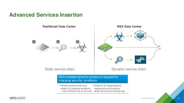 Advanced Services Insertion 1 2 3 Traditional Data Center NSX Data Center  Flexible service chain that adapts to changing...