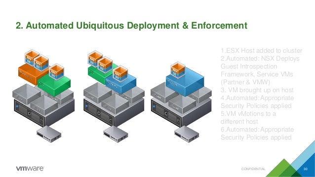 2. Automated Ubiquitous Deployment & Enforcement 1.ESX Host added to cluster 2.Automated: NSX Deploys Guest Introspection ...
