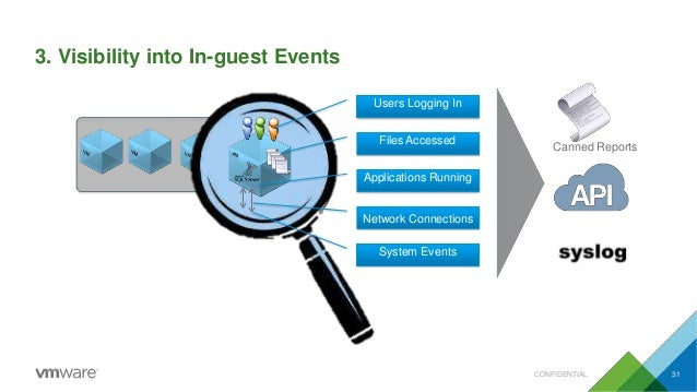 3. Visibility into In-guest Events Users Logging In Files Accessed Network Connections System Events Applications Running ...