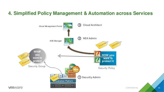 4. Simplified Policy Management & Automation across Services Virtualization Platform Security Policy HOW you want to prote...