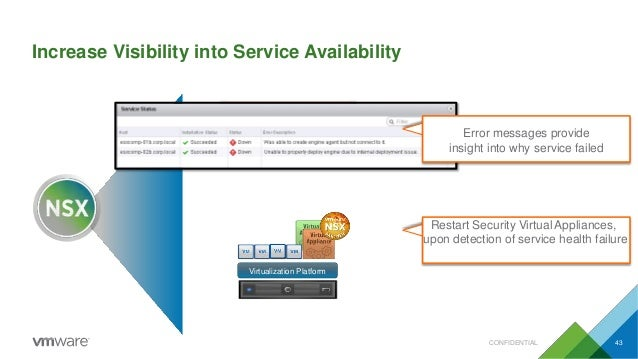 Increase Visibility into Service Availability Virtualization Platform Restart Security Virtual Appliances, upon detection ...