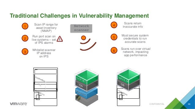Traditional Challenges in Vulnerability Management Scan IP range for asset inventory (NMAP) Run port scan on live systems ...