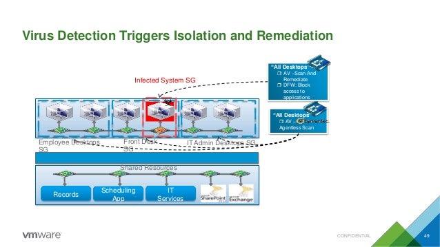 Virus Detection Triggers Isolation and Remediation Employee Desktops SG Front Desk SG ITAdmin Desktops SG Records Scheduli...