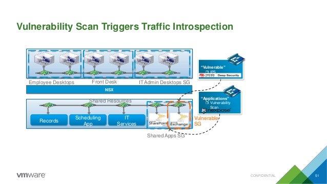 Vulnerability Scan Triggers Traffic Introspection Employee Desktops SG SG Front Desk ITAdmin Desktops SG Records Schedulin...