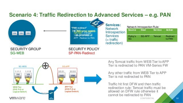 Scenario 4: Traffic Redirection to Advanced Services – e.g. PAN HONWetwoyrkoInutrowspaecntiotn to protect it SECURITY GRO...