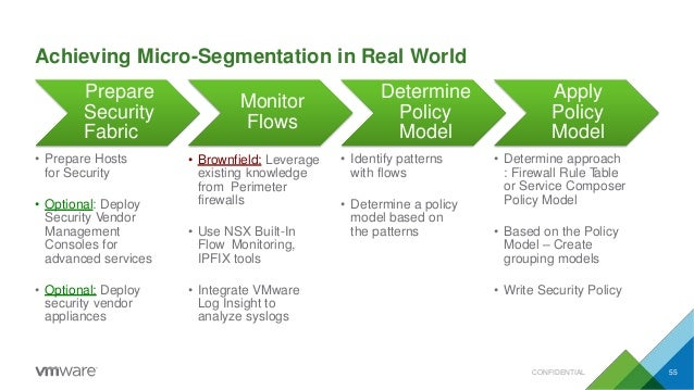 Achieving Micro-Segmentation in Real World Prepare Security Fabric • Prepare Hosts for Security • Optional: Deploy Securit...