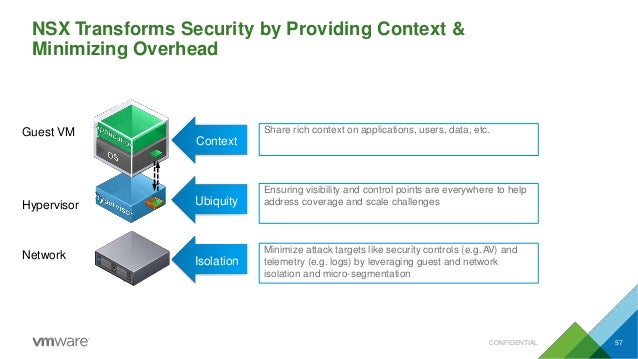 NSX Transforms Security by Providing Context & Minimizing Overhead Guest VM Network Hypervisor Isolation Ubiquity Context ...